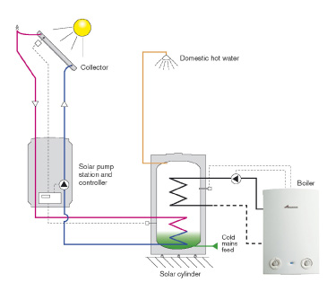 Solar Thermal Installer Derby